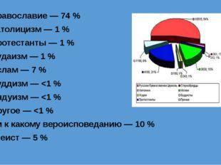 православие — 74 % католицизм — 1 % протестанты — 1 % иудаизм — 1 % ислам — 7