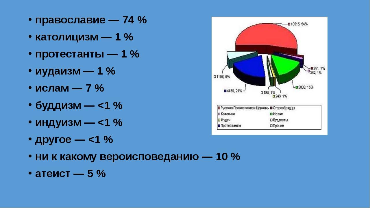 православие — 74 % католицизм — 1 % протестанты — 1 % иудаизм — 1 % ислам — 7...
