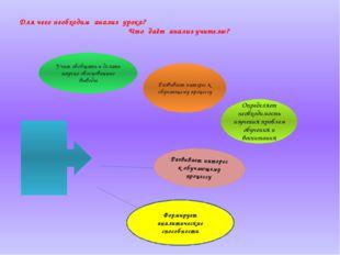 Для чего необходим анализ урока? Что даёт анализ учителю? Формирует аналитиче