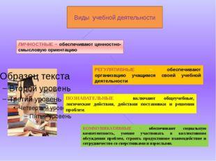 Виды учебной деятельности ЛИЧНОСТНЫЕ − обеспечивают ценностно-смысловую ориен