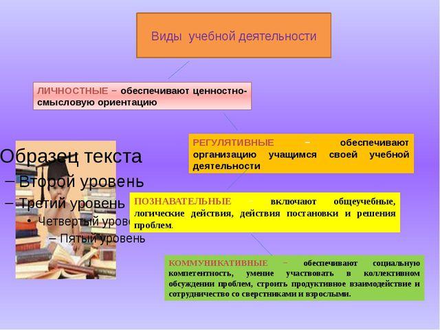Виды учебной деятельности ЛИЧНОСТНЫЕ − обеспечивают ценностно-смысловую ориен...