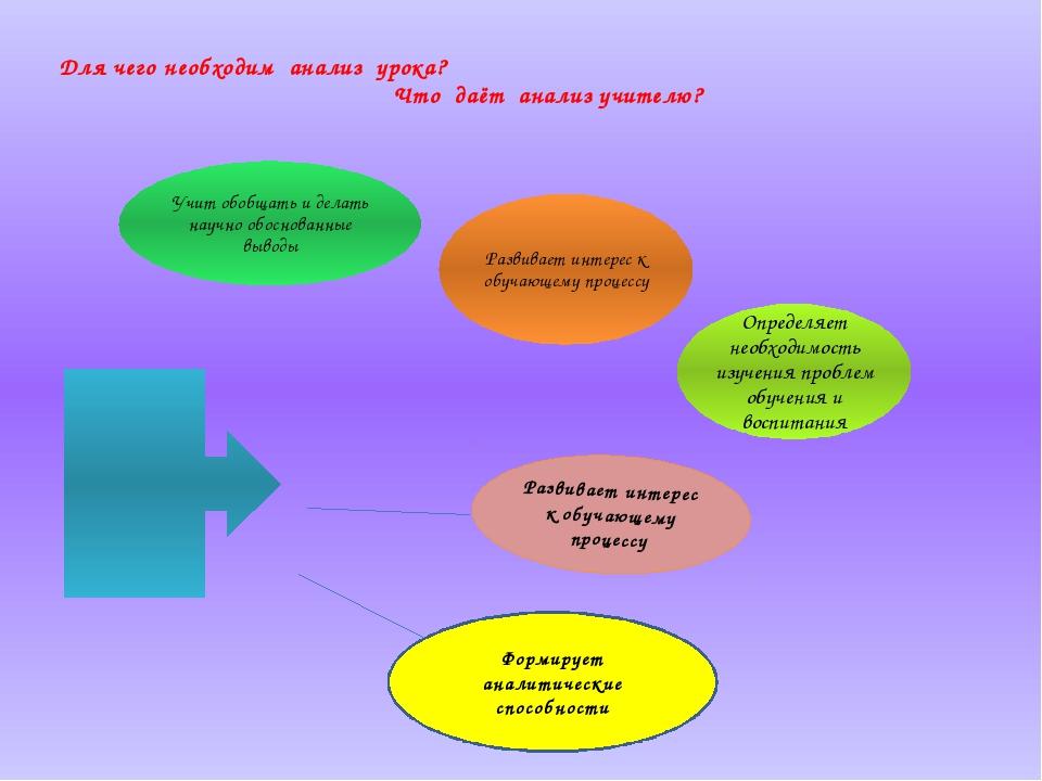 Для чего необходим анализ урока? Что даёт анализ учителю? Формирует аналитиче...