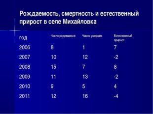Рождаемость, смертность и естественный прирост в селе Михайловка годЧисло ро