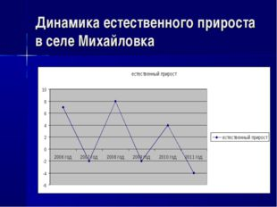 Динамика естественного прироста в селе Михайловка