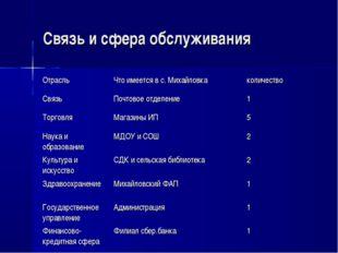 Связь и сфера обслуживания ОтрасльЧто имеется в с. Михайловкаколичество Свя