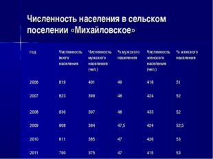 Численность населения в сельском поселении «Михайловское» годЧисленность все