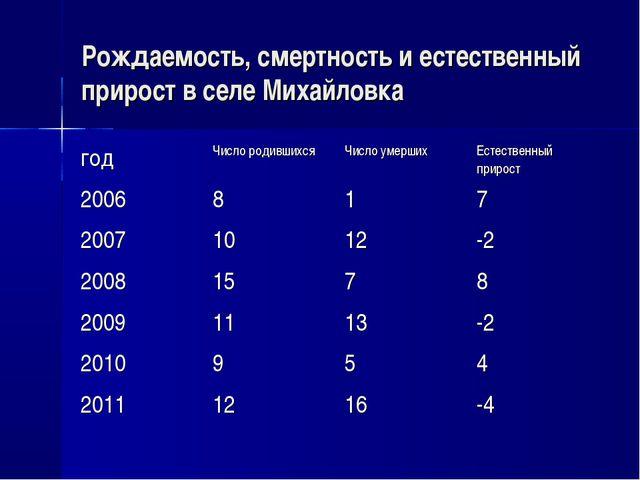 Рождаемость, смертность и естественный прирост в селе Михайловка годЧисло ро...