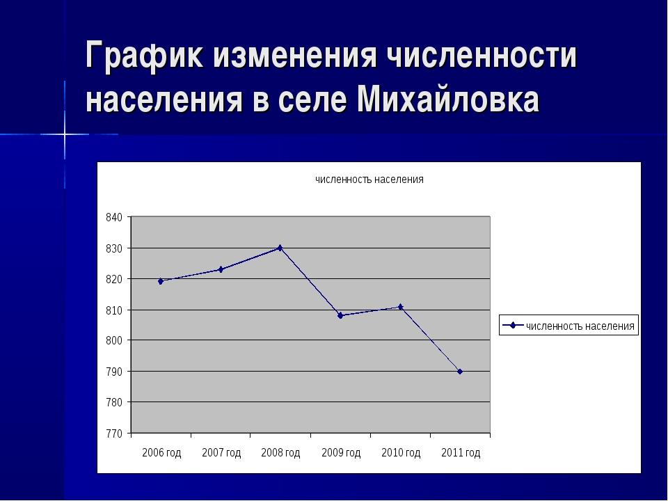 График изменения численности населения в селе Михайловка