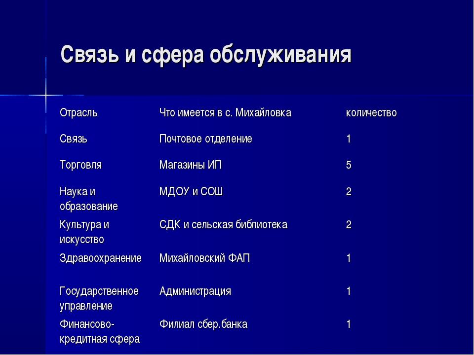 Связь и сфера обслуживания ОтрасльЧто имеется в с. Михайловкаколичество Свя...