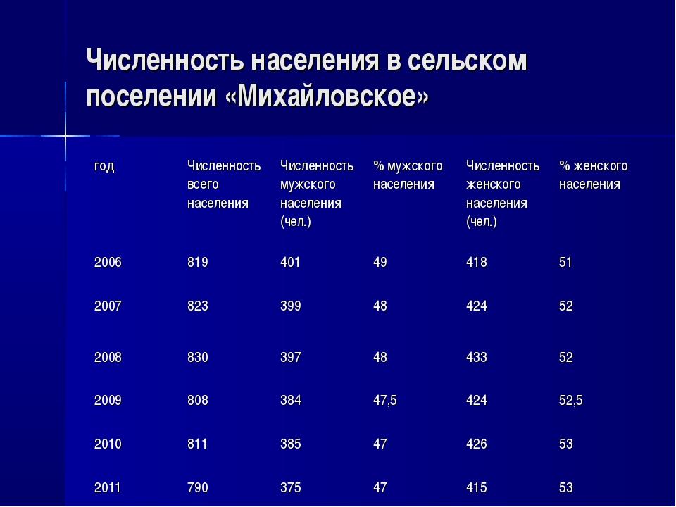 Численность населения в сельском поселении «Михайловское» годЧисленность все...