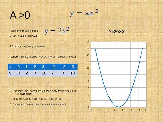 A >0 Рассмотрим на примере У нас коэффициент а=2. 1.Построим таблицу значений...