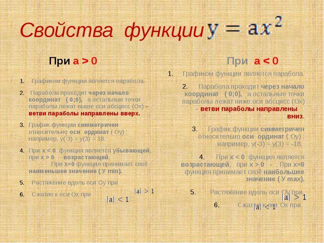 Свойства функции При а > 0 Графиком функции является парабола. Парабола прохо...