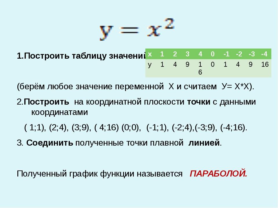 1.Построить таблицу значений. (берём любое значение переменной Х и считаем У...