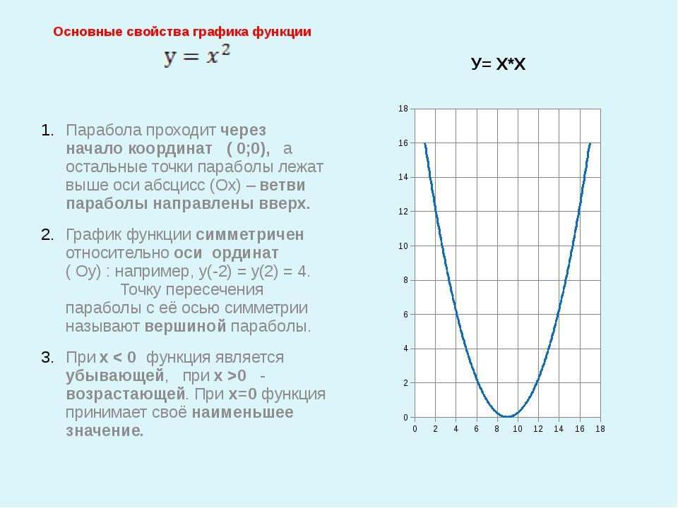 Основные свойства графика функции Парабола проходит через начало координат (...