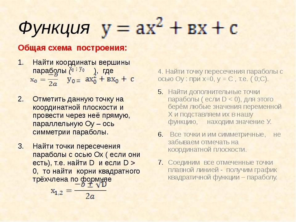 Функция Общая схема построения: Найти координаты вершины параболы ( ), где От...