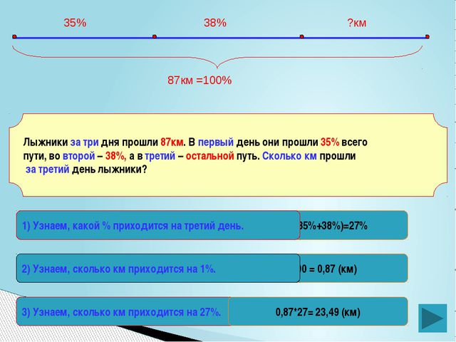 87:100 = 0,87 (км) 100%-(35%+38%)=27% Лыжники за три дня прошли 87км. В первы...