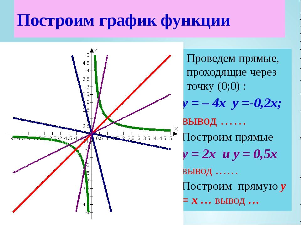 Проведем прямые, проходящие через точку (0;0) : у = – 4х у =-0,2х; вывод …… П...