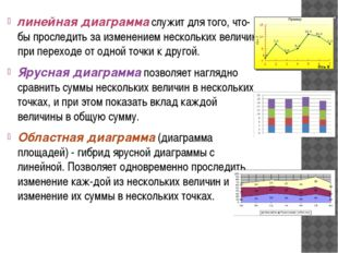 линейная диаграмма служит для того, чтобы проследить за изменением нескольки