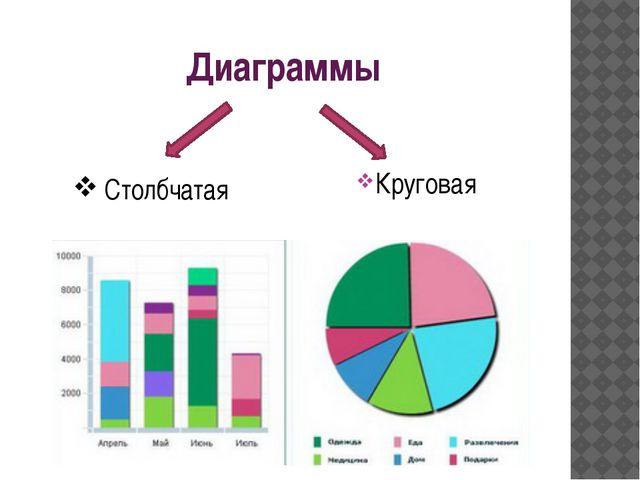 Диаграммы Круговая Столбчатая