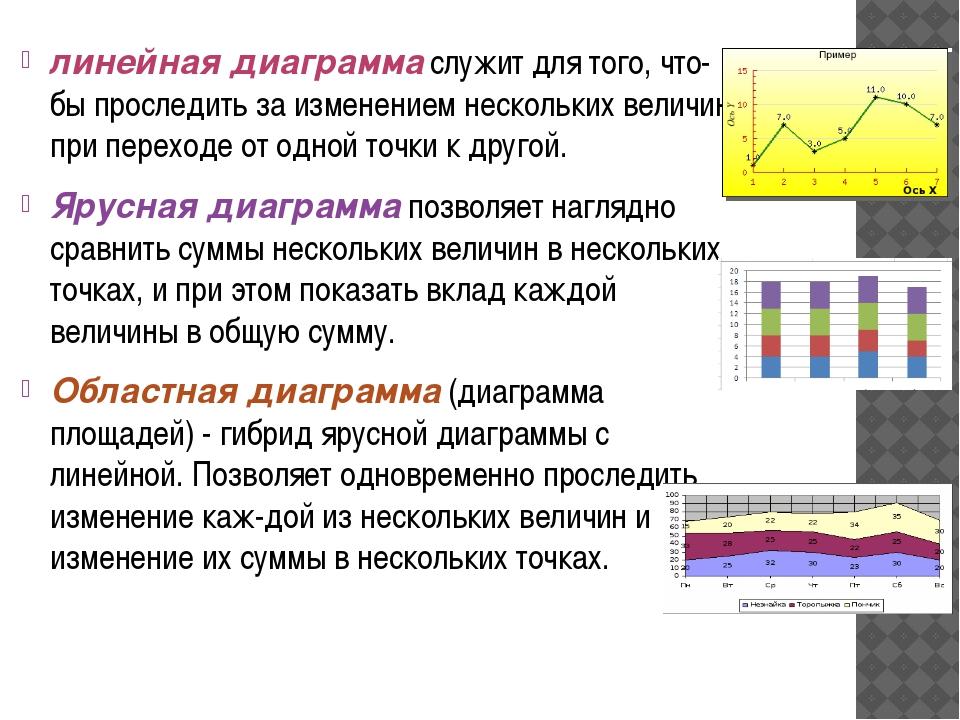 линейная диаграмма служит для того, чтобы проследить за изменением нескольки...