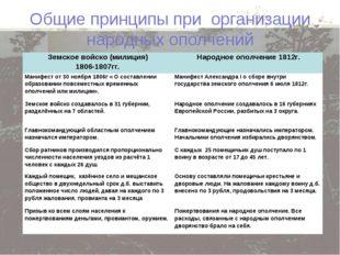 Общие принципы при организации народных ополчений Земское войско (милиция) 18
