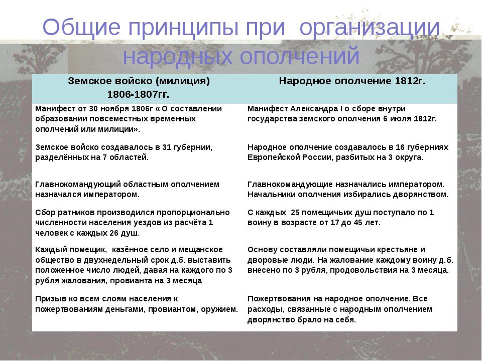Общие принципы при организации народных ополчений Земское войско (милиция) 18...