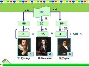 100 И.Кеплер И.Ньютон К.Гаусс 5 8 + 4 104 - 4 96 :16 6 : 26 5 4 : 5 - 5 20 15
