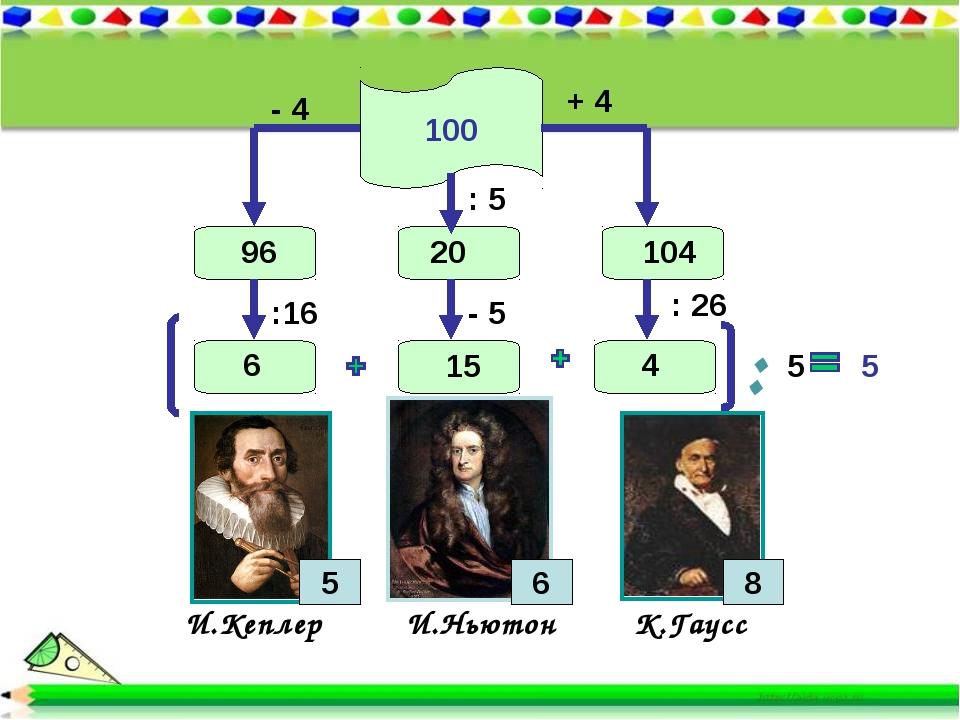 100 И.Кеплер И.Ньютон К.Гаусс 5 8 + 4 104 - 4 96 :16 6 : 26 5 4 : 5 - 5 20 15...