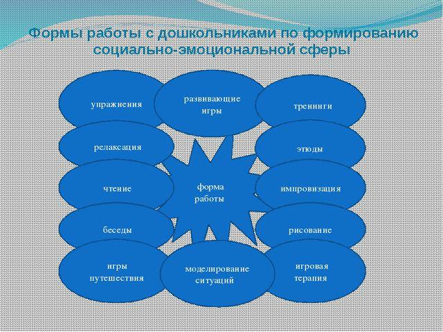 Формы работы с дошкольниками по формированию социально-эмоциональной сферы ф...