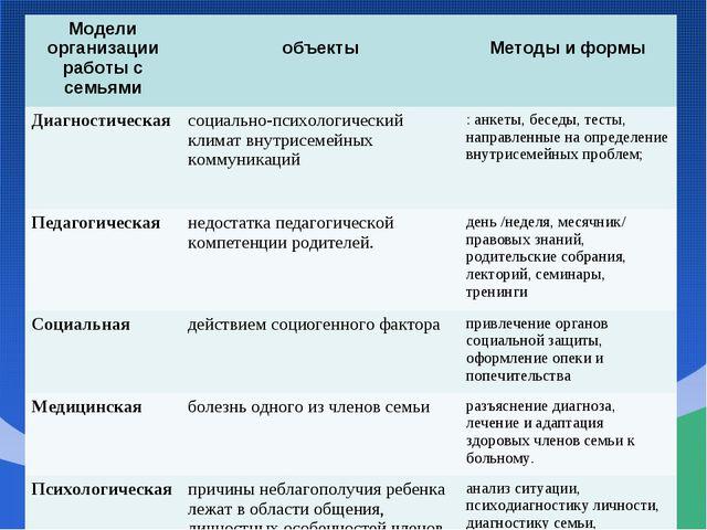 Модели организации работы с семьями объекты Методы и формы Диагностическая...