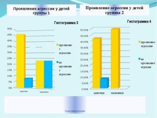 Результаты эмпирических исследований Проявление агрессии у детей группы 1 Пр