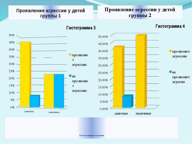 Результаты эмпирических исследований Проявление агрессии у детей группы 1 Пр...