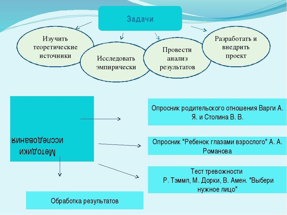 Изучить теоретические источники Исследовать эмпирически Провести анализ резу...