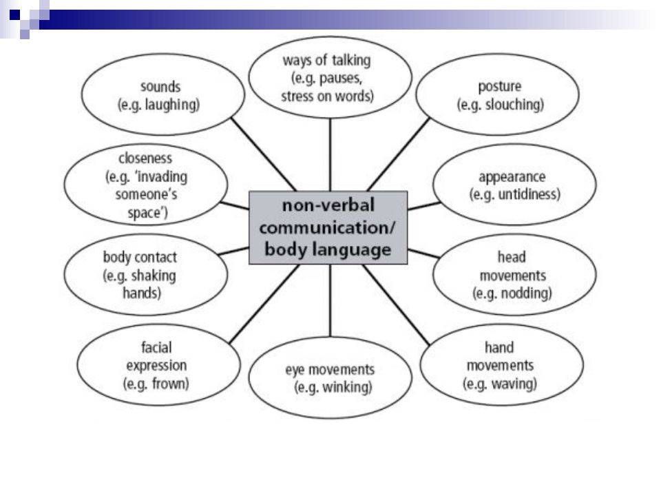 benefits of non verbal communication essay