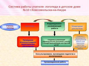 Система работы учителя- логопеда в детском доме №10 г.Комсомольска-на-Амуре У