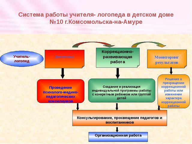 Система работы учителя- логопеда в детском доме №10 г.Комсомольска-на-Амуре У...