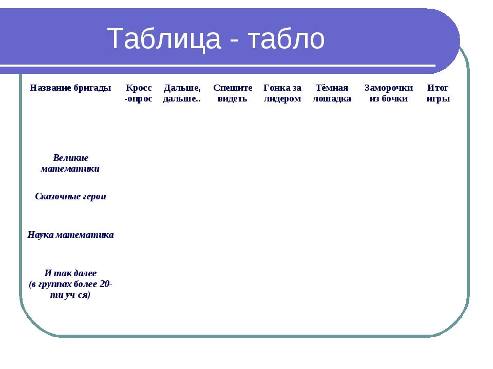 Таблица - табло Название бригадыКросс-опросДальше, дальше..Спешите видеть...