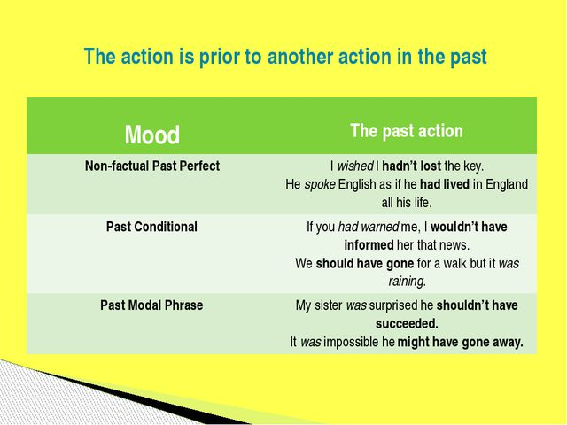 The action is prior to another action in the past Mood The past action Non-fa...