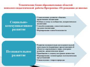 Тематические блоки образовательных областей психолого-педагогической работы П