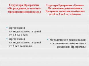 Структура Программы «От рождения до школы»: Организационный раздел Организаци