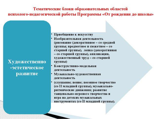Тематические блоки образовательных областей психолого-педагогической работы П...