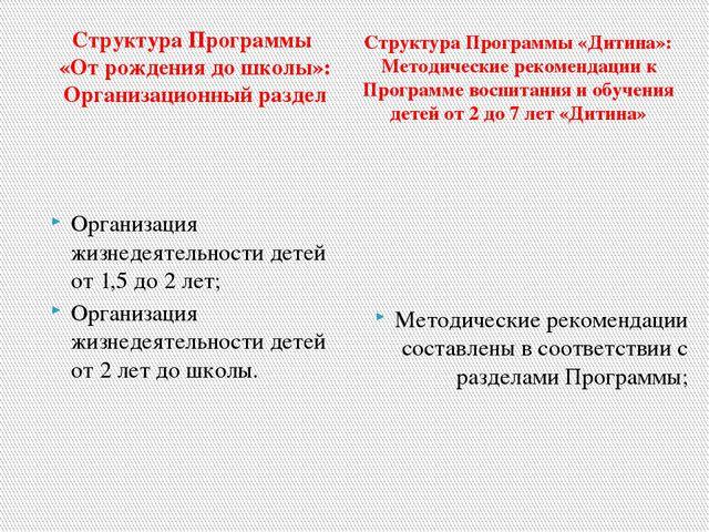 Структура Программы «От рождения до школы»: Организационный раздел Организаци...