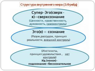 Структура внутреннего мира (З.Фрейд)