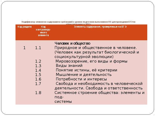 Кодификатор элементов содержания и требований к уровню подготовки выпускнико...