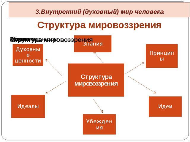Структура мировоззрения 3.Внутренний (духовный) мир человека