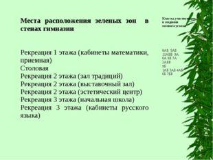 Места расположения зеленых зон в стенах гимназииКлассы, участвующие в создан
