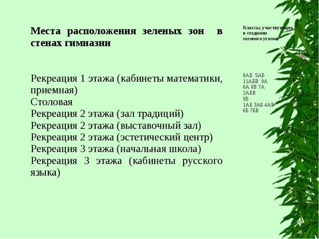 Места расположения зеленых зон в стенах гимназииКлассы, участвующие в создан...
