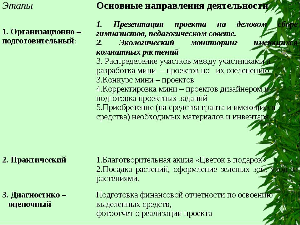 ЭтапыОсновные направления деятельности 1. Организационно – подготовительный:...