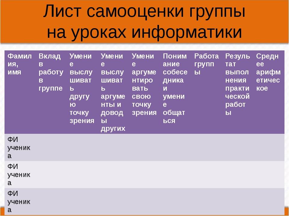 Лист самооценки группы на уроках информатики Фамилия, имя Вклад в работув гру...