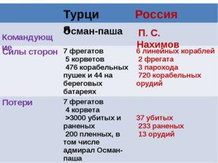 Турция Россия Командующие П. С. Нахимов Осман-паша Силы сторон 7 фрегатов 5 к
